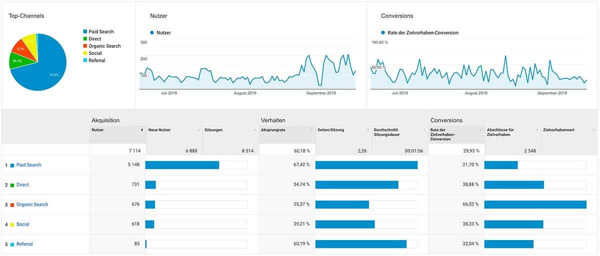 Webanalyse mit Google Analytics